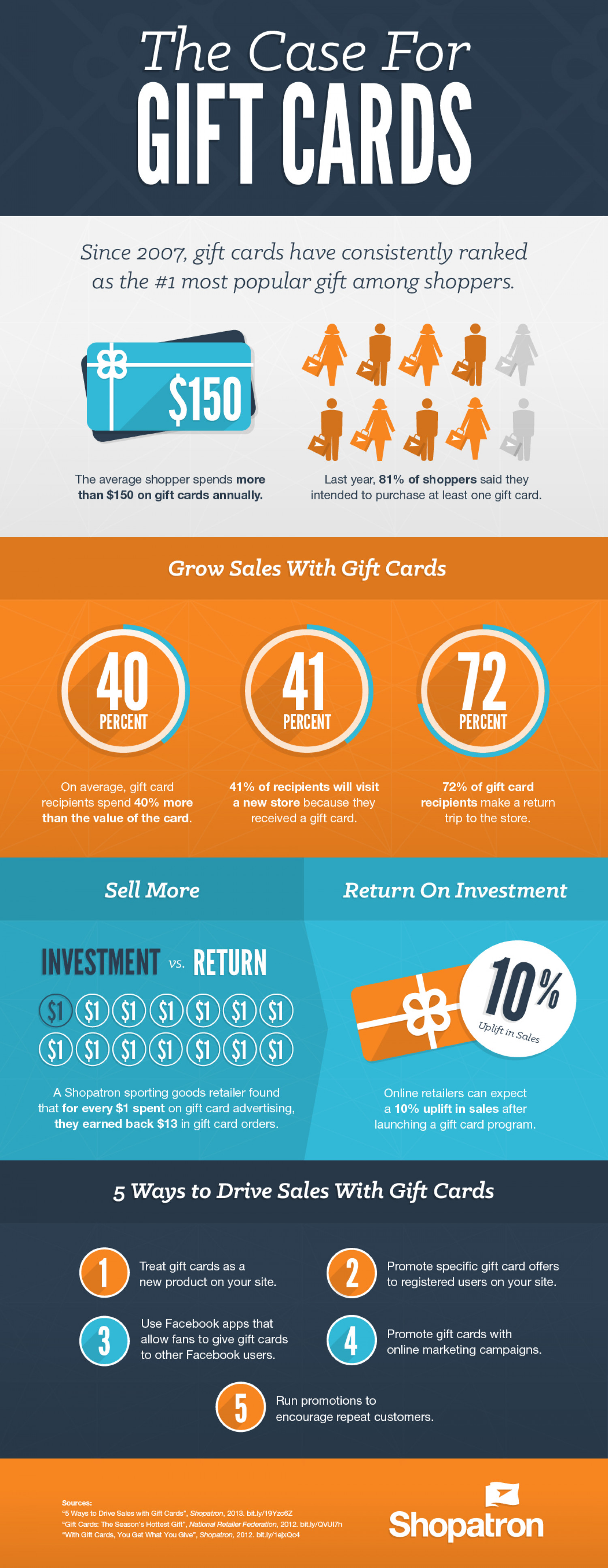 The Case for Gift Cards Infographic