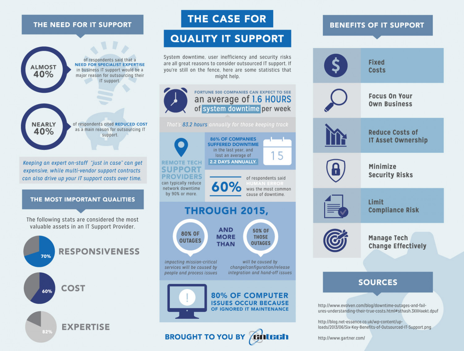 The Case for Quality IT Support Infographic
