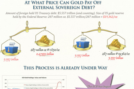 The Case for Re-Monetizing Gold at $20,000/ounce Infographic