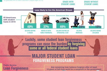The Case For Student Loan Forgiveness Infographic