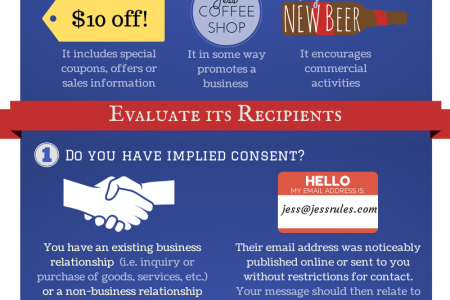 The CASL Rules: A Quick Guide to Compliancy Infographic