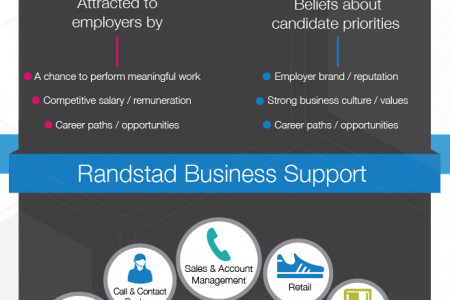 The Challenge to Hire the Right Candidate Infographic