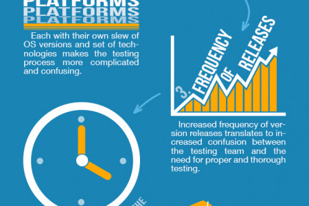 The Challenges of Mobile App Testing: Infographic Infographic