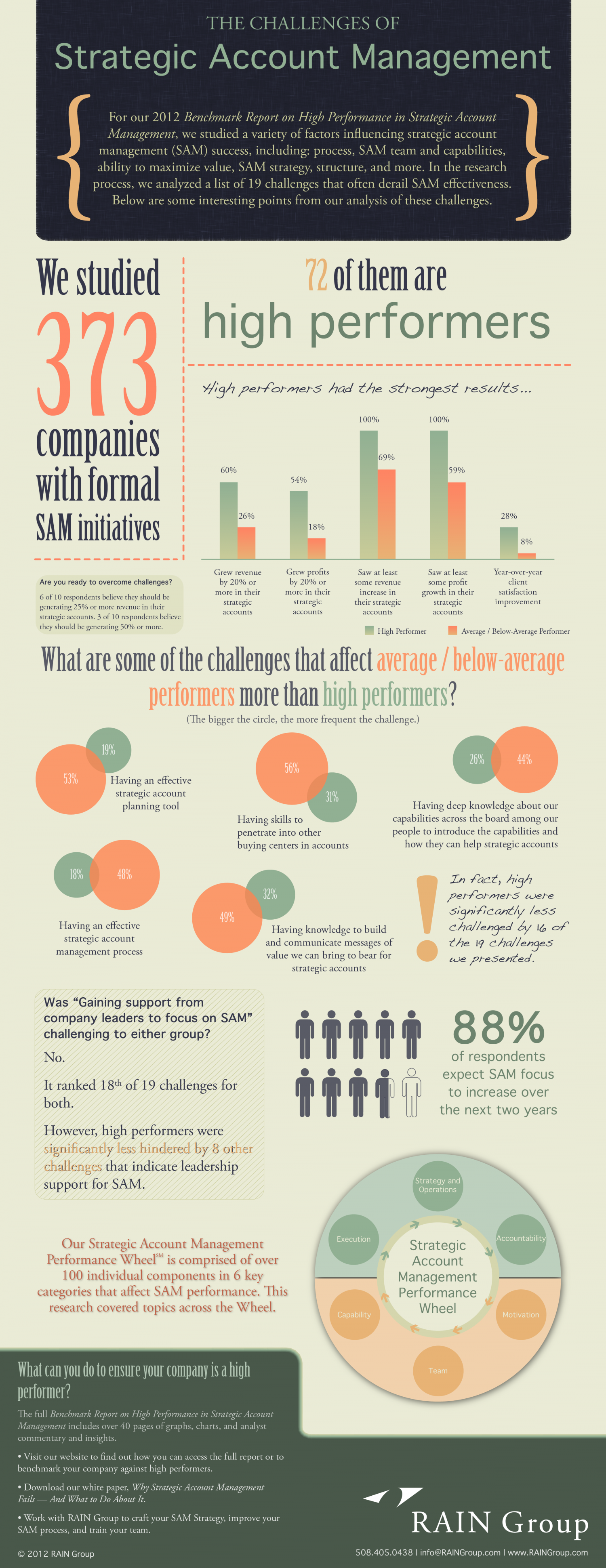 The Challenges of Strategic Account Management Infographic