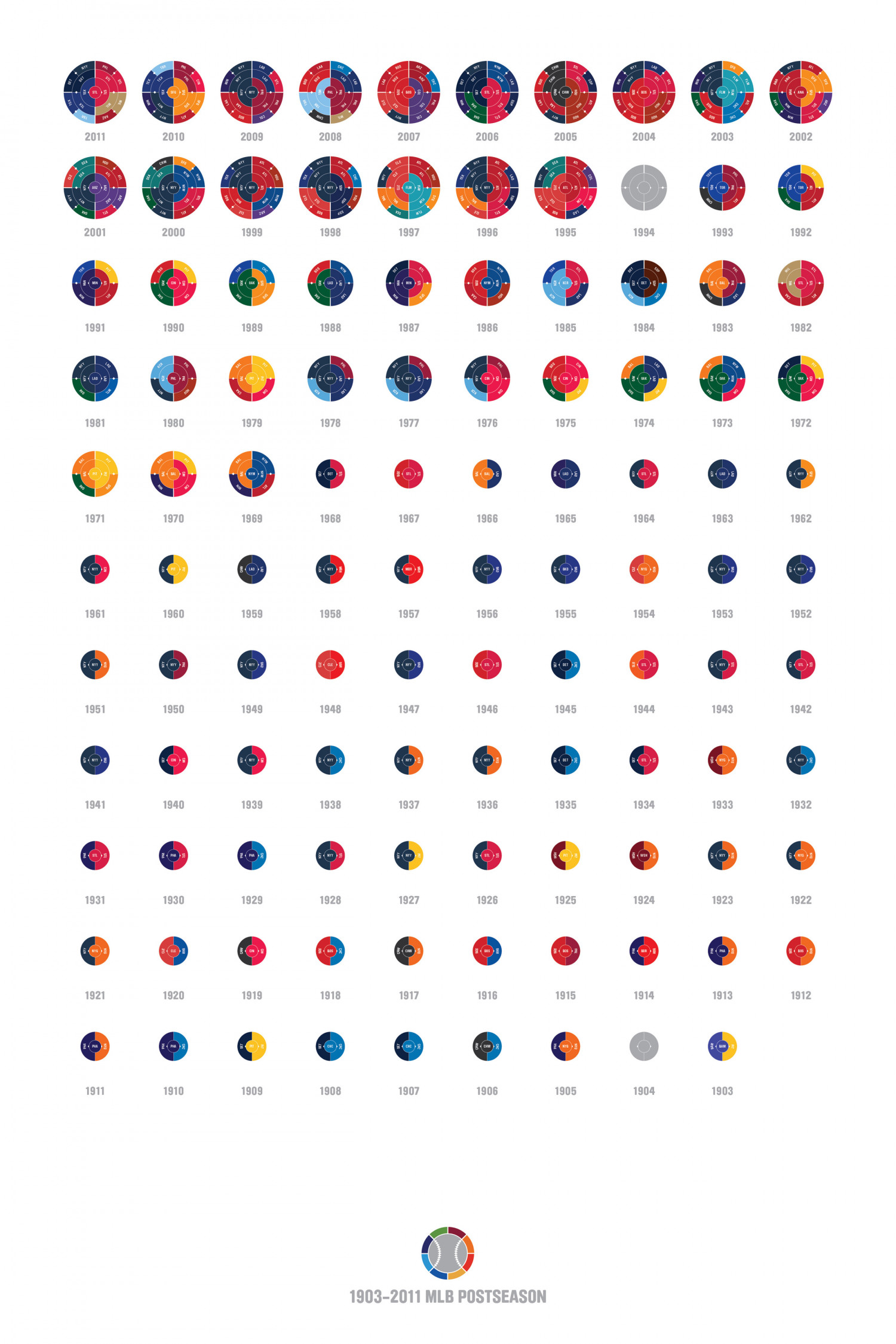 The Champions Ring: MLB 1903 - 2011 Infographic