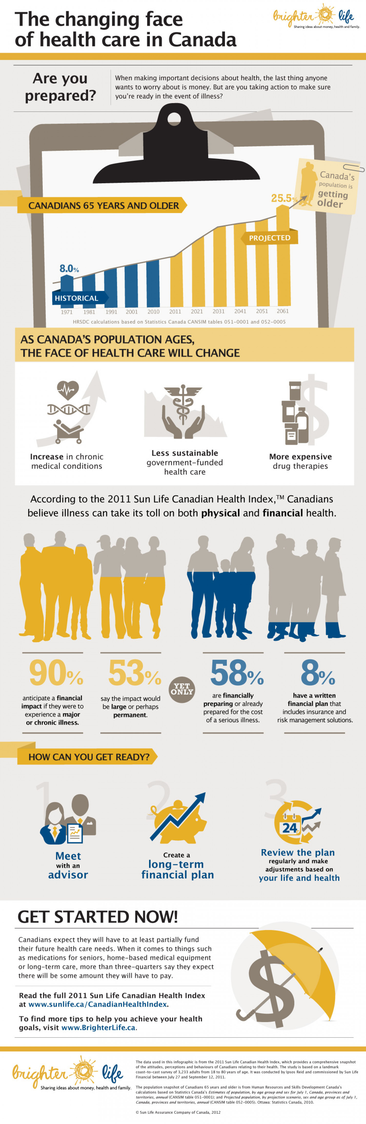 The changing face of health care in Canada Infographic