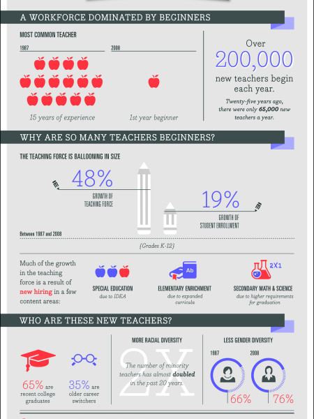The Changing Face of the Teaching Force Infographic