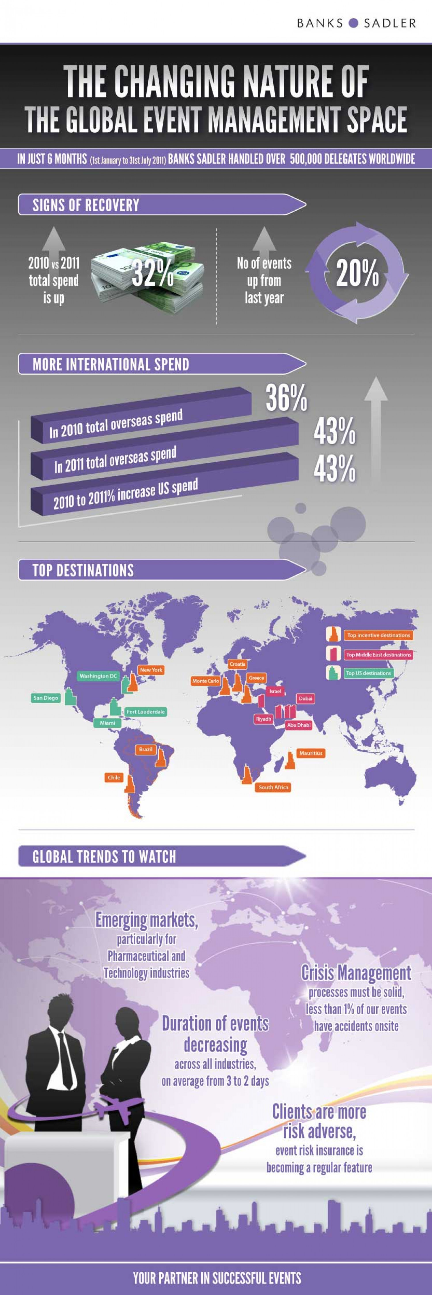 The Changing Nature of the Global Event Management Space Infographic