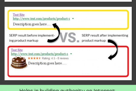 The Changing Paradigm of Search Results with Semantic Markup Infographic