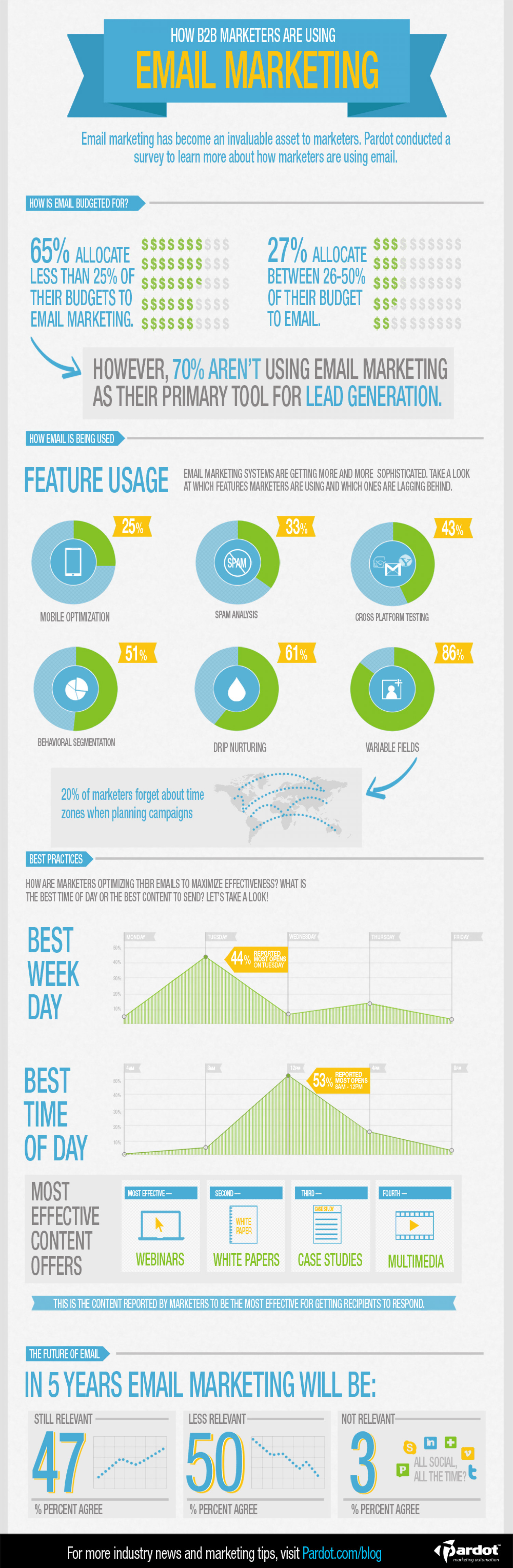 The Changing Role of Email Marketing  Infographic