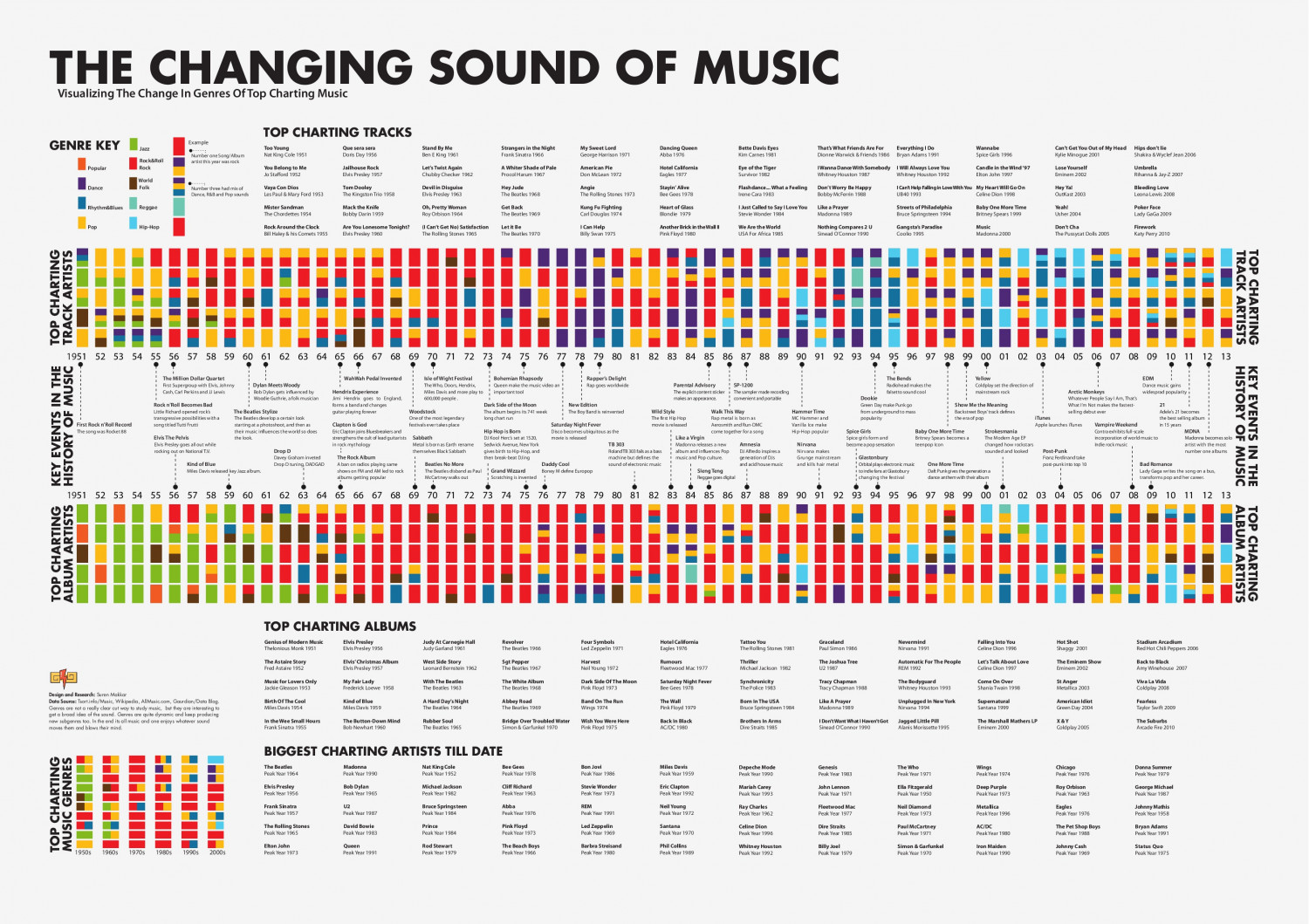 The Changing Sound of Music Infographic