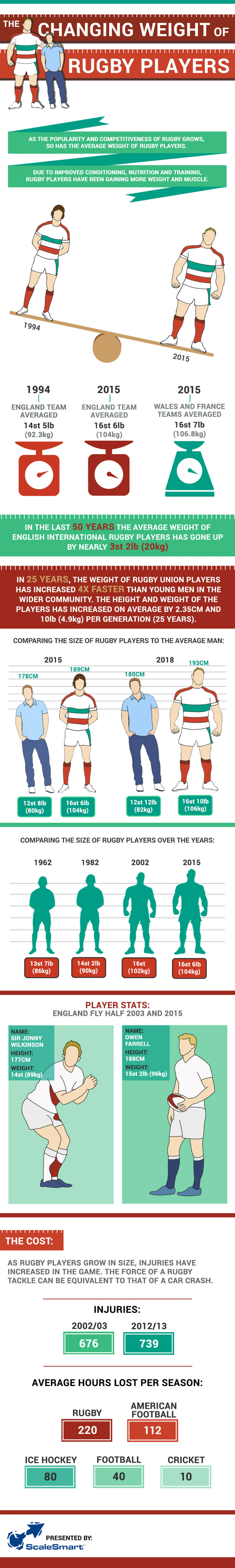 The Changing Weight of Rugby Players  Infographic