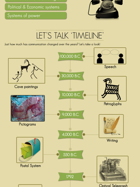 The Chatting Evolution Infographic