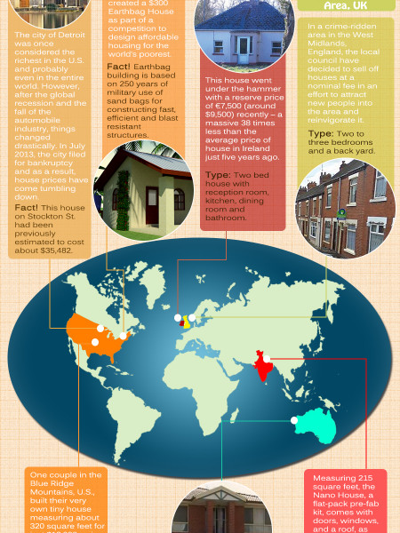 The Cheapest Houses Across the Globe Infographic
