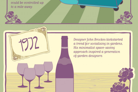 The Chelsea Flower Show: A Potted History Infographic