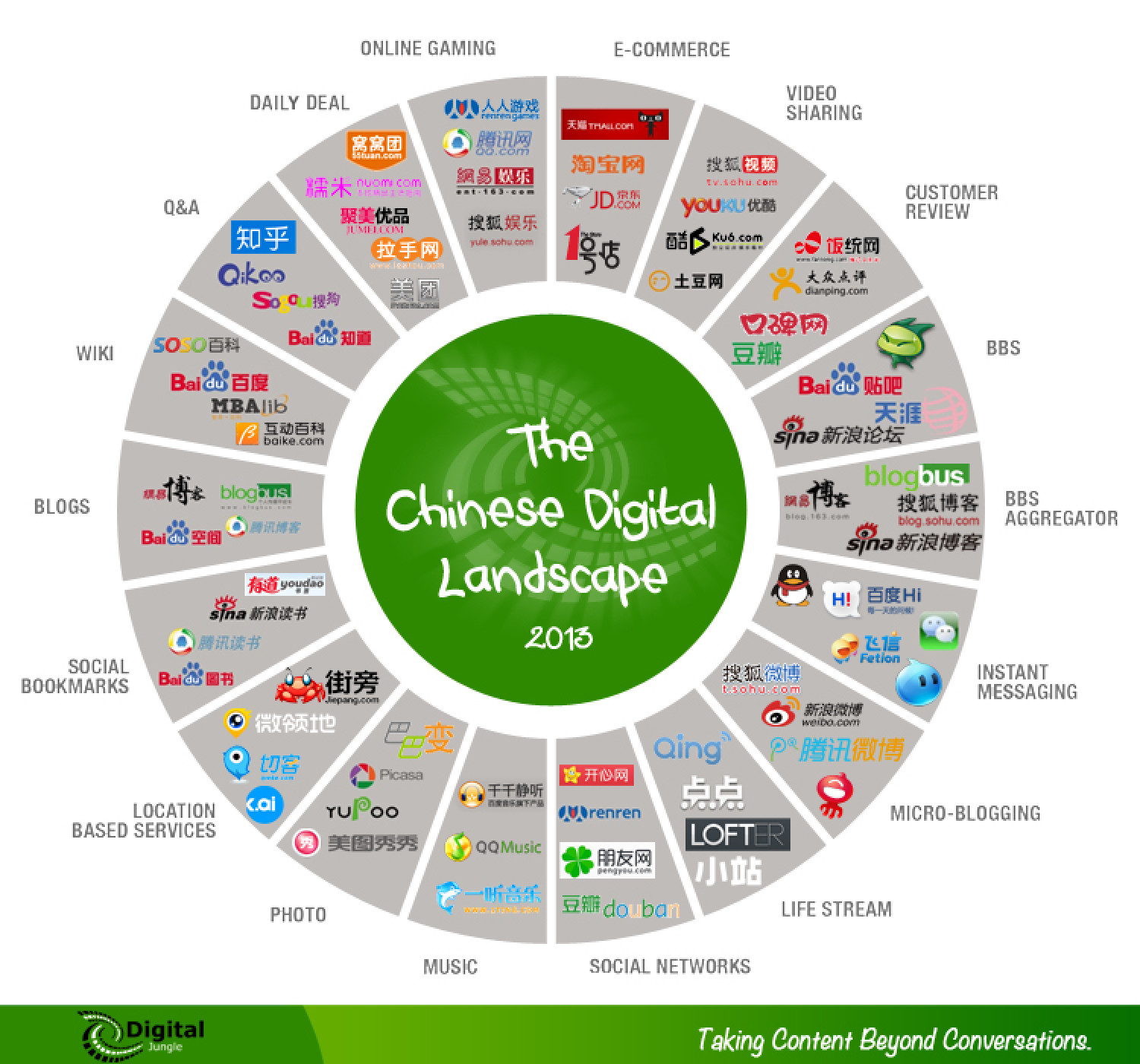 The Chinese Digital Landscape Infographic