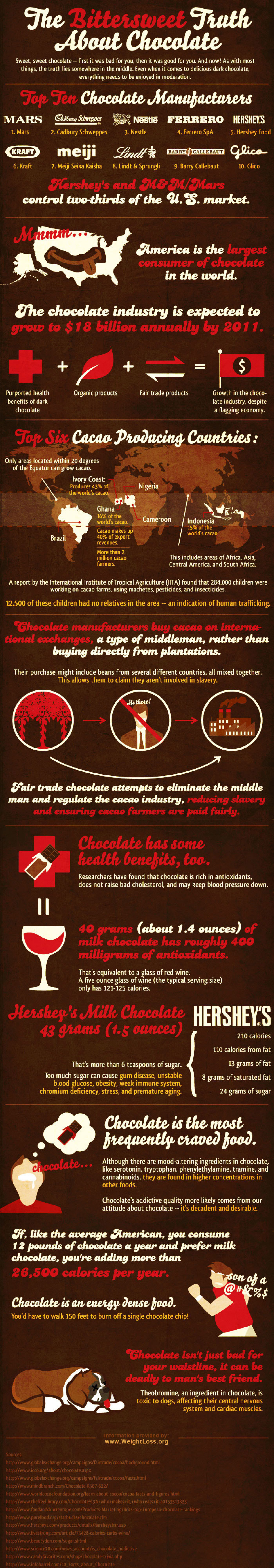The Chocolate Truth Infographic