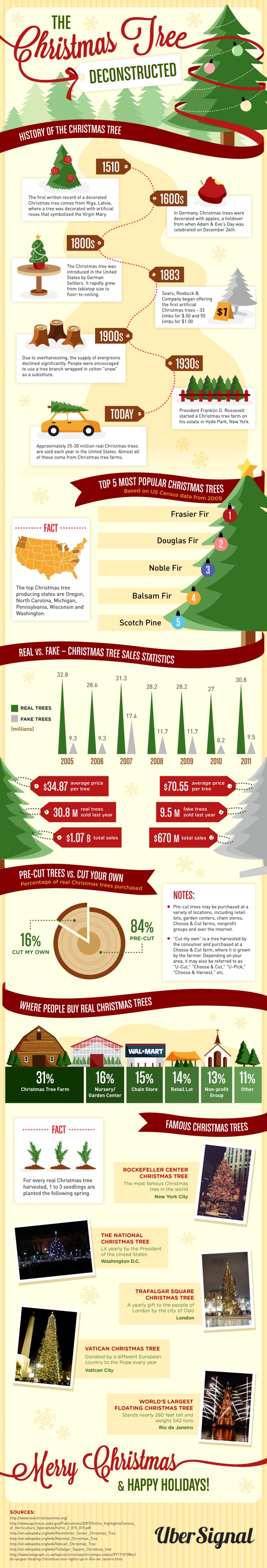 The Christmas Tree Deconstructed Infographic