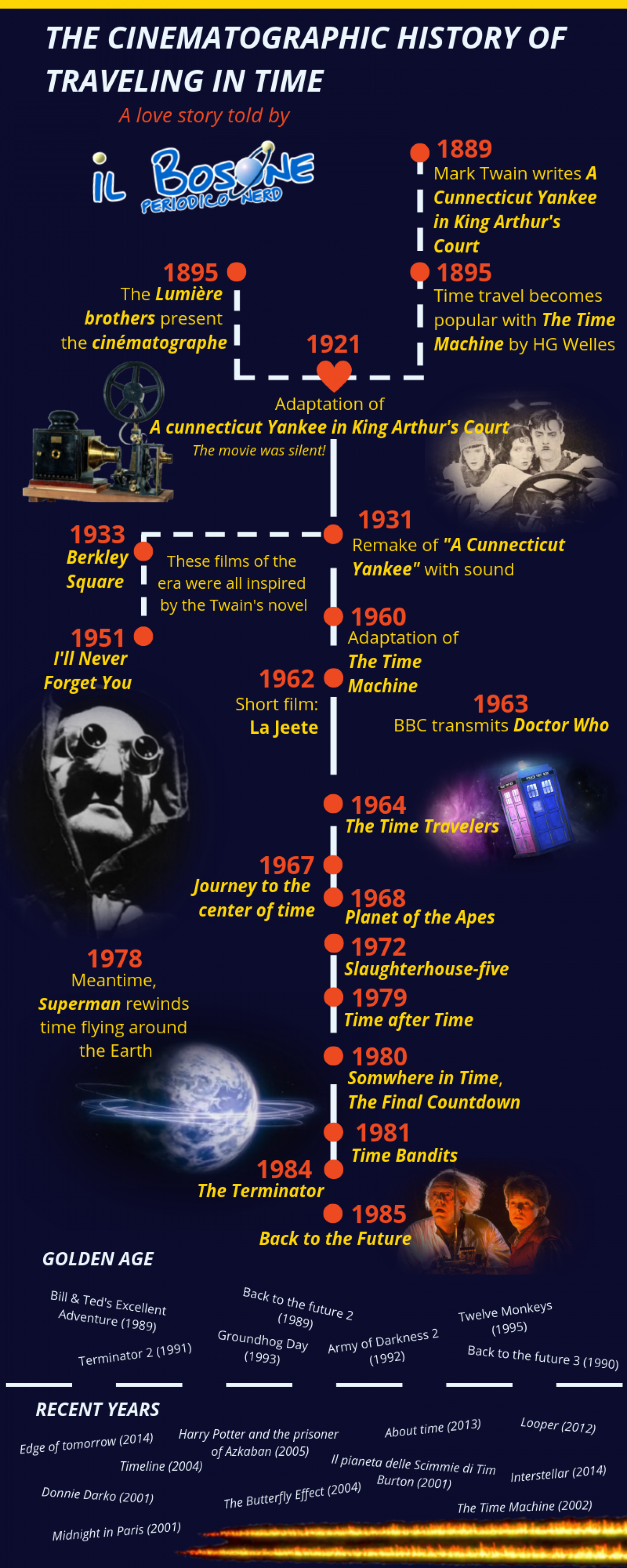 THE CINEMATOGRAPHIC HISTORY OF TRAVELING IN TIME Infographic
