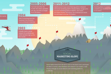 The Climb to Content Marketing Software Infographic