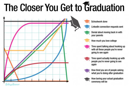 The Closer You Get to Graduation Infographic