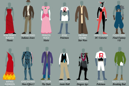 The Closet of Legends: An Anthology of Character Costumes Infographic
