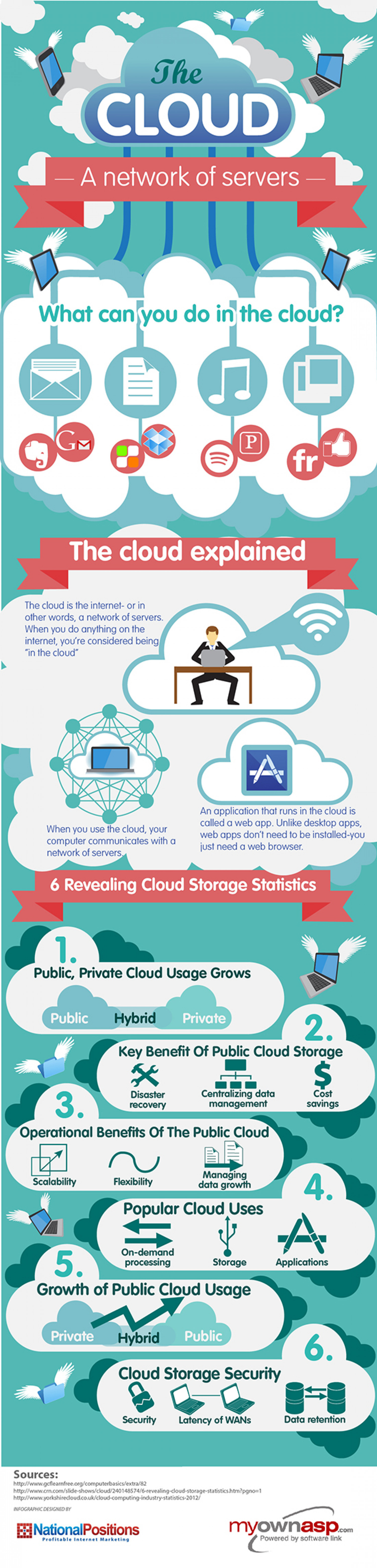 The Cloud: A Network of Servers Infographic