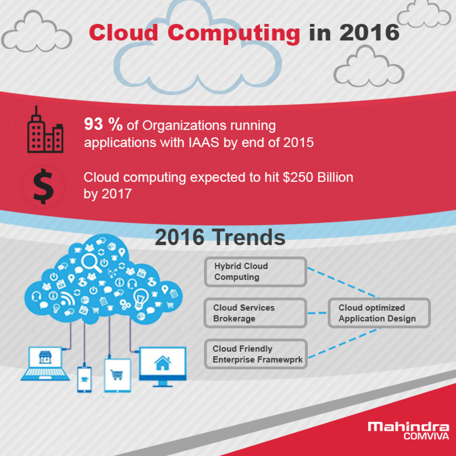 The cloud computing trends to drive engagement in 2016 Infographic