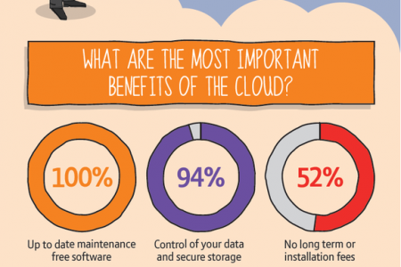 The Cloud for Business Infographic
