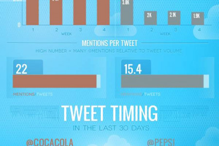 The Cola Wars on Twitter Infographic