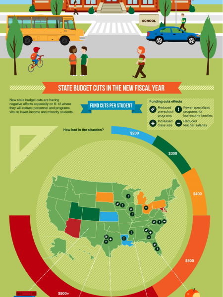 The Collapse of Public Education In America Infographic