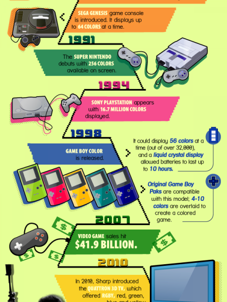 The Colorful History of Video Game Animation Infographic