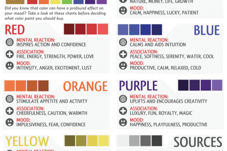 High Quality The Colors Of Interior Design Infographic