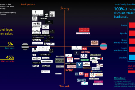 The Colors of Retail Brands Infographic