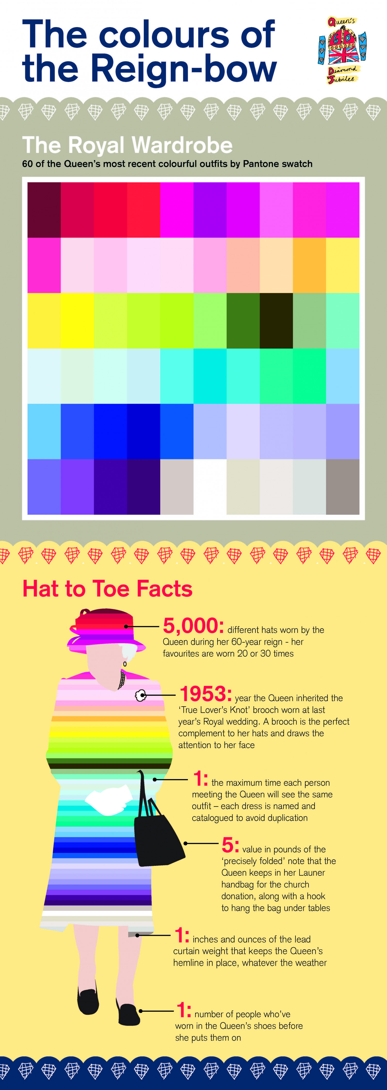 The colours of the reign-bow Infographic