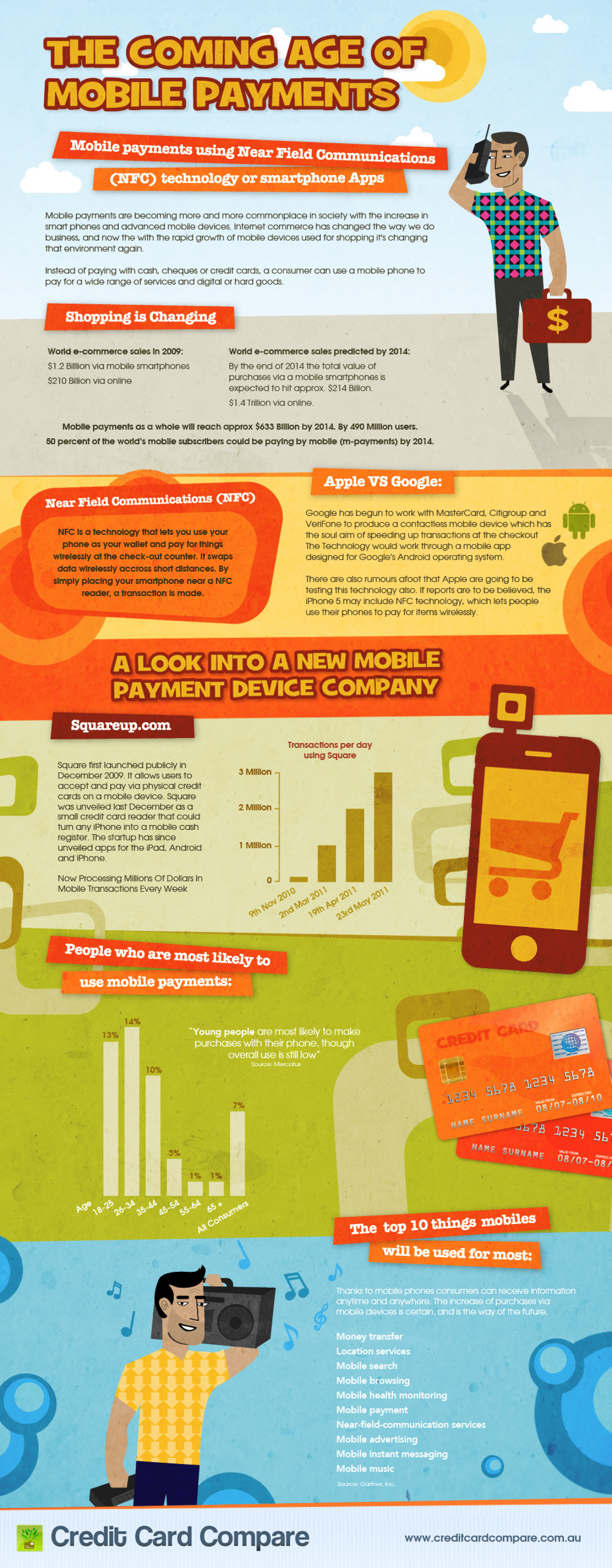 The Coming Age of Mobile Payments Infographic