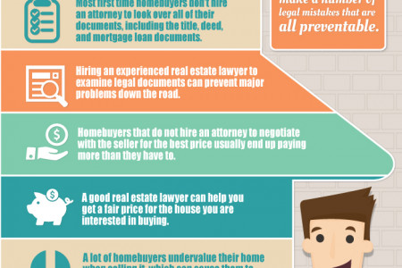 The Common Legal Pitfalls For Homebuyers and How An Attorney Can Help Infographic