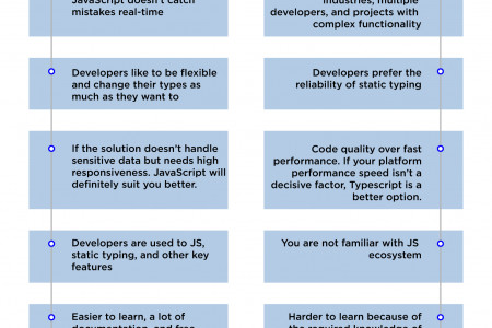 The Comparison of Typescript vs JavaScript, Their Functionality and Use Cases Infographic