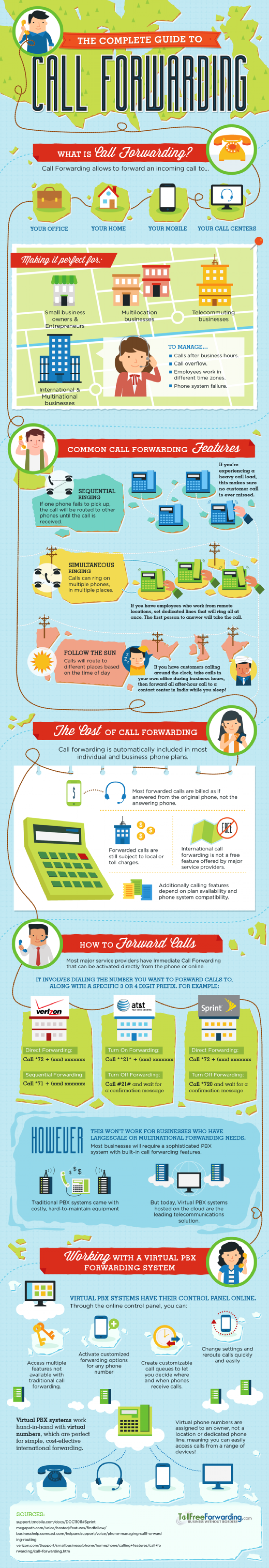 The Complete Guide to Call Forwarding Infographic