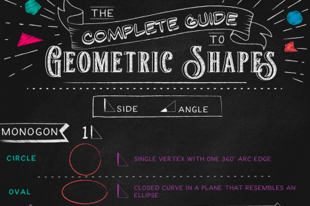 The Complete Guide to Geometric Shapes  Infographic