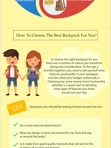 The Complete Guide to the Standard Backpack Size Infographic