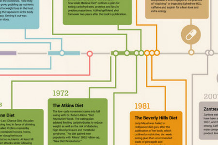 The Complete History of Diets Infographic
