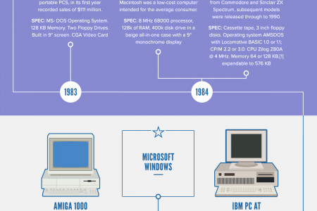 The Complete History of Personal Computers Infographic