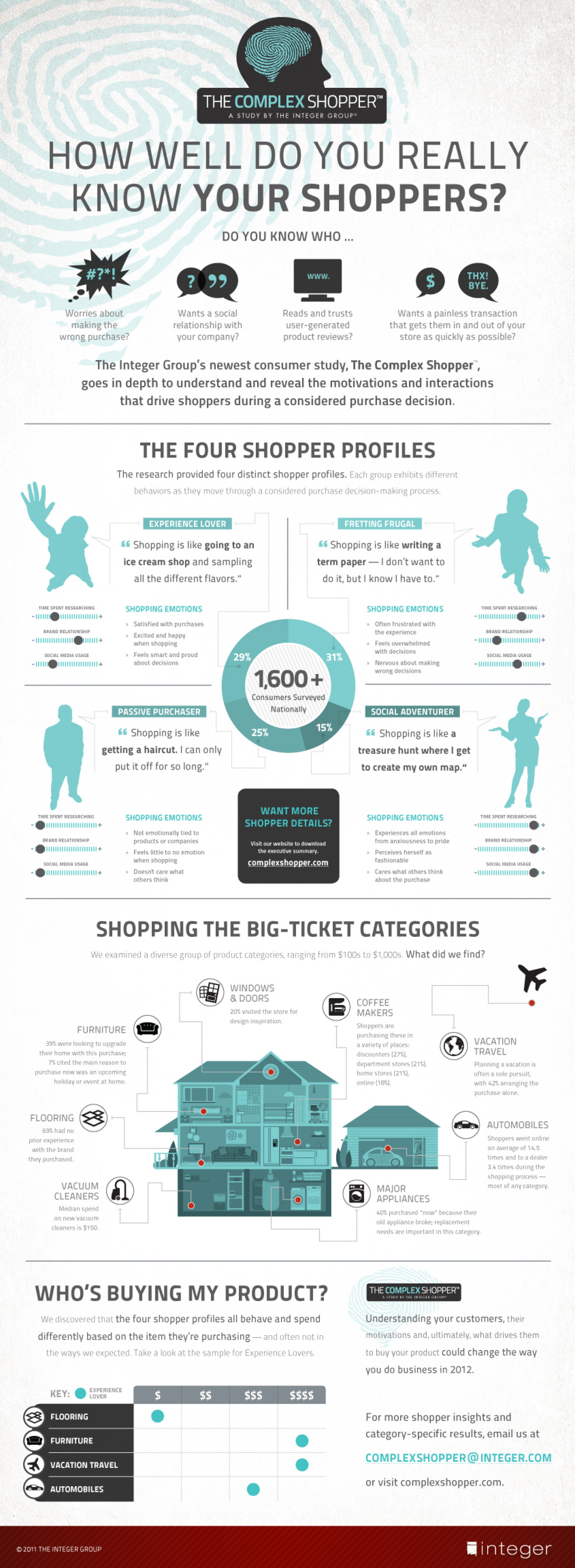 The Complex Shopper Infographic
