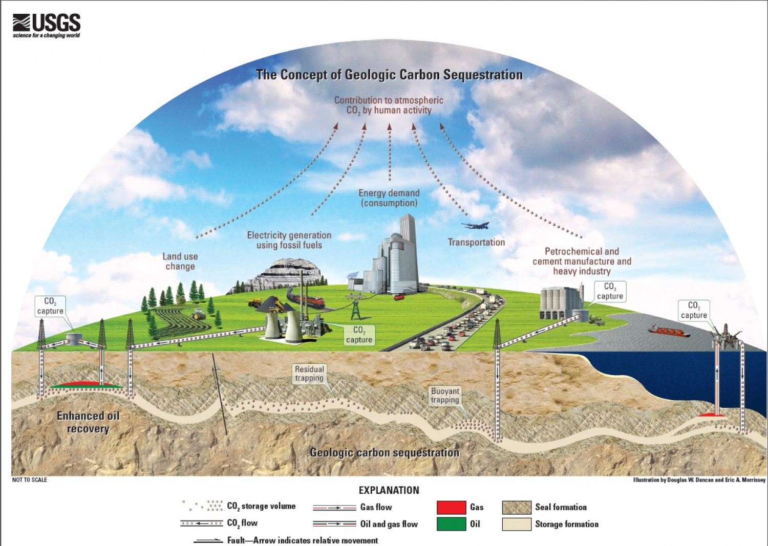 The Concept of geologic Carbon Sequestration Infographic