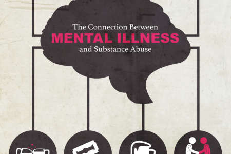 The Connection Between Mental Illness and Substance Abuse Infographic