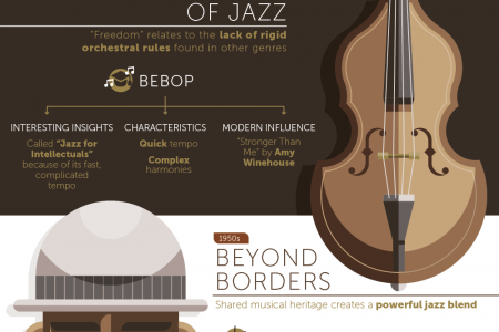 The Connection Between Razor Blades and Jazz Infographic