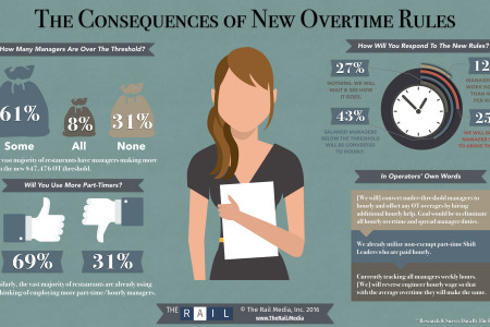 The Consequences of New Overtime Rules in Bars & Restaurants Infographic