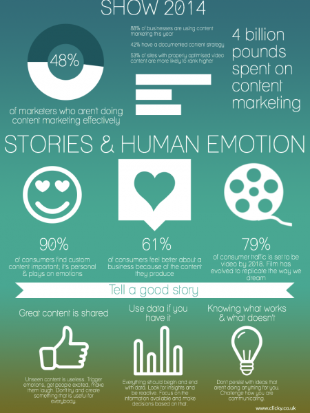 The Content Marketing Show 2014 Infographic
