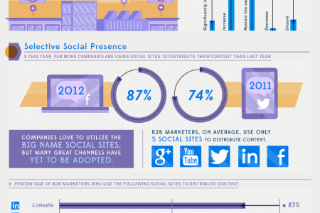 The Contentious State of B2B Content Marketing Infographic